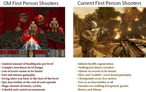 First Person Shooters: Then and Now