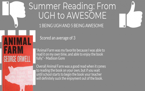 Summer Reading Ratings & Reviews