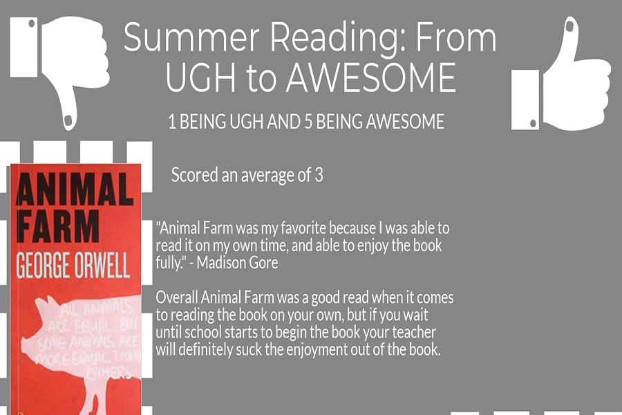 Summer Reading Ratings & Reviews
